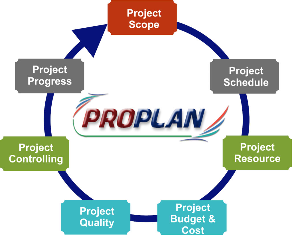 proplan-structure