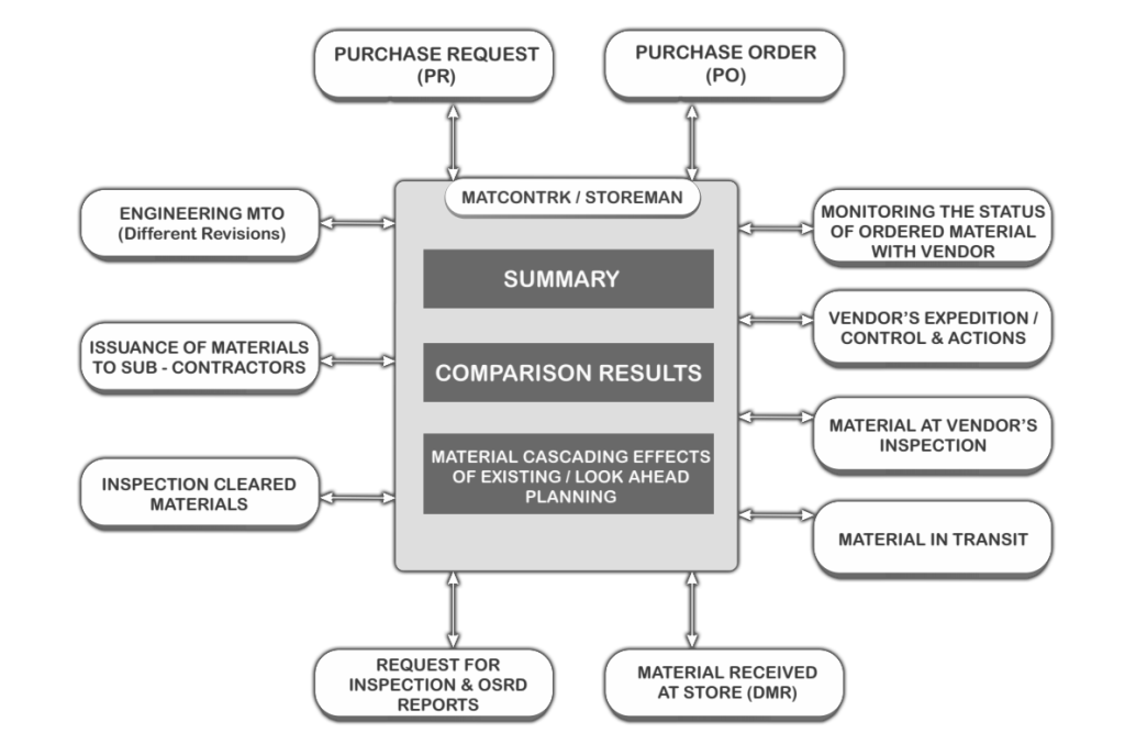 Material Control and Tracking Software