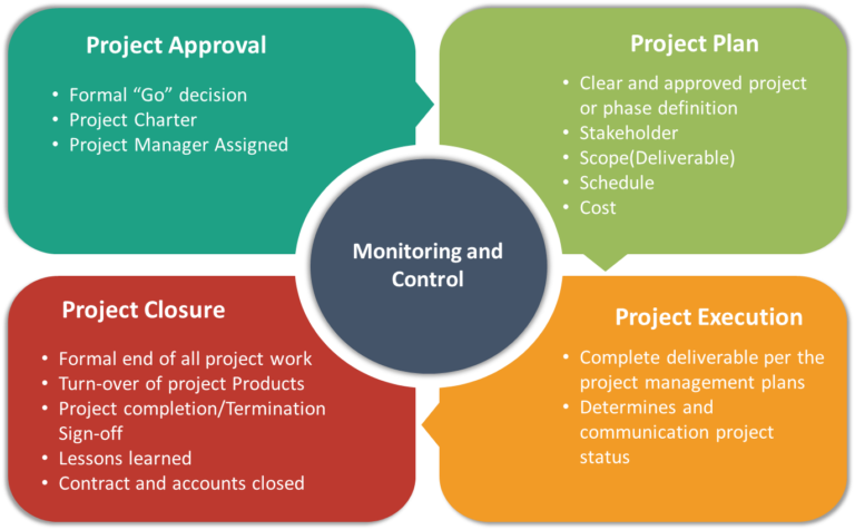 Project Management Office software (ePMO)