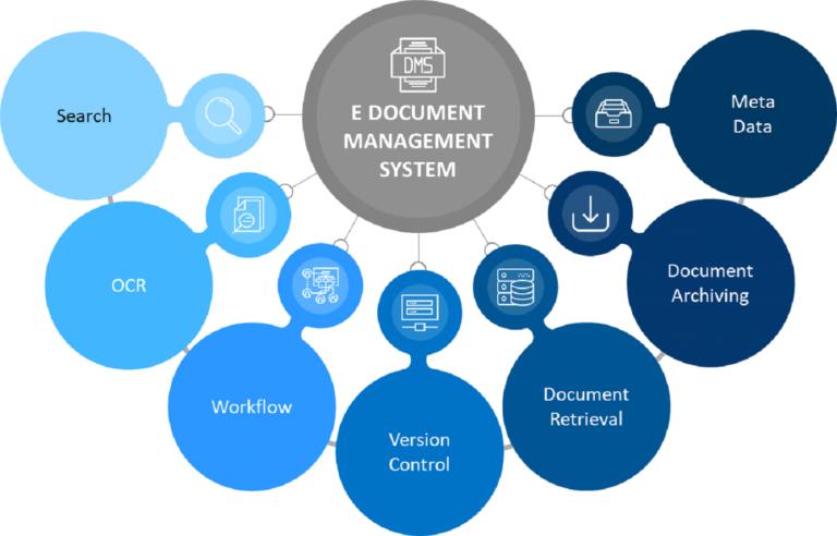 PRODOCS Document Management System