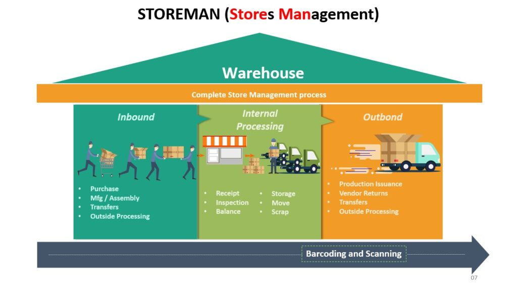 store management process