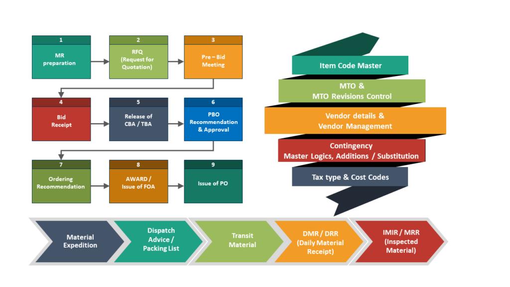 Procurement & Tender Management System