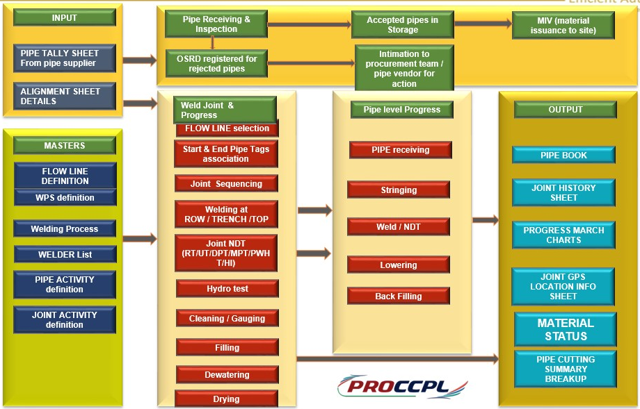 proccpl workflow Project Cross Country Pipe Line Software