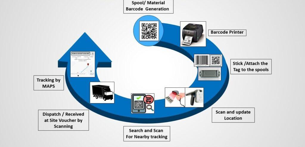 EPC Asset Management solution