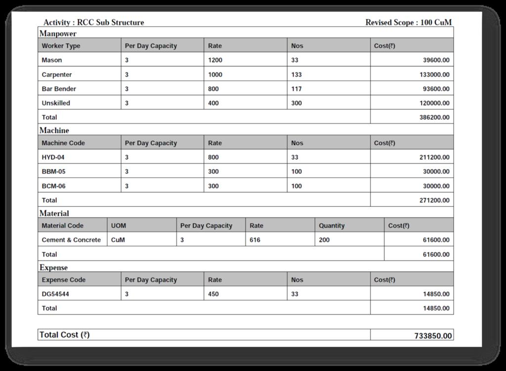 Resource & Manpower Estimation Reports
