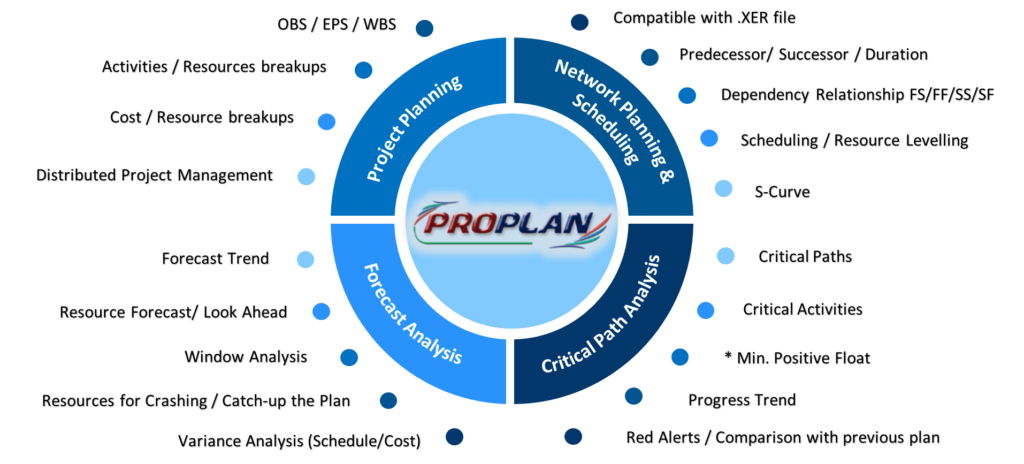 A Planning and Scheduling Network System for Project Planning and Control