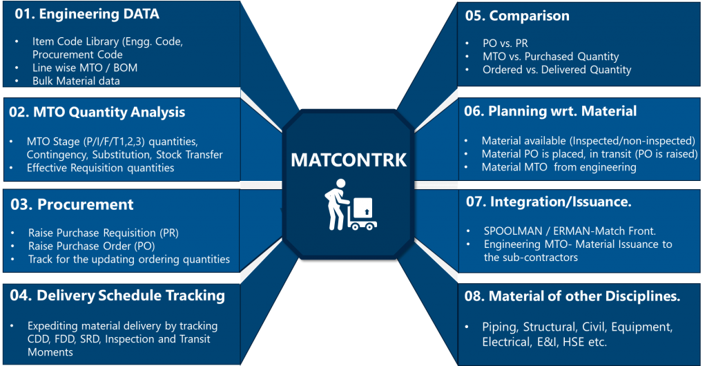 MATCONTRK Material Control and Tracking Software Overview