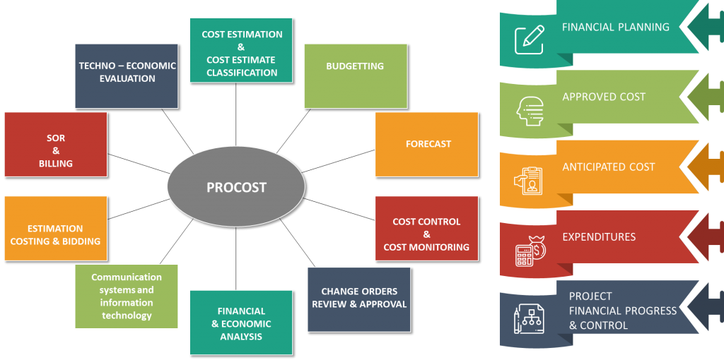 PROCOST Project Costing and Management
