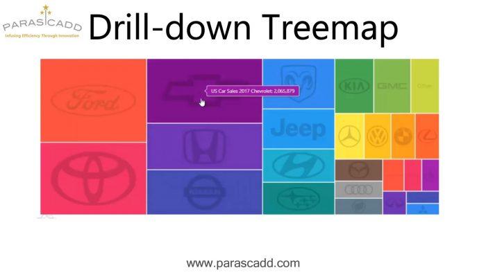 Drill Down Treemap