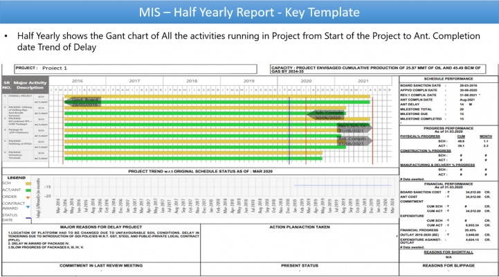 MIS Yearly Reports